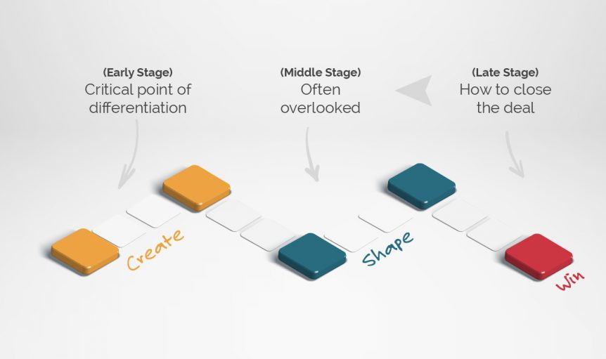 Early stage selling is the critical point of differentiation